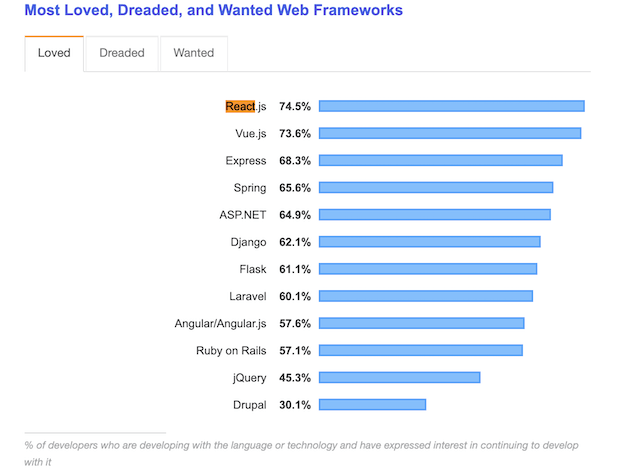 Most Loved, Dreaded, and Wanted Web Frameworks